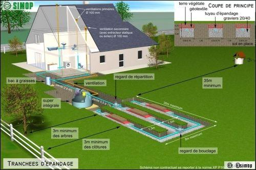 Viabiliser un terrain guide des d marches r aliser for Fosse septique odeur dans la maison