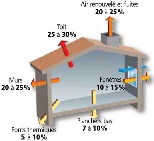 Votre maison est elle bien isol e - Comment isoler sa maison ...