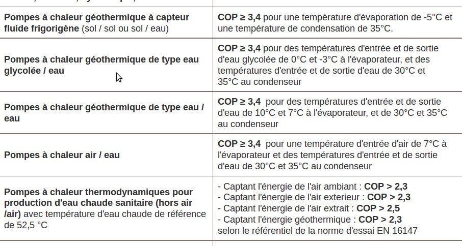 COP pompe chaleur : tout sur le coefficient de performance des PAC