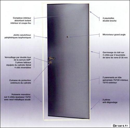 La porte blindée : une protection souvent dissuasive pour les cambrioleurs - Travaux.com