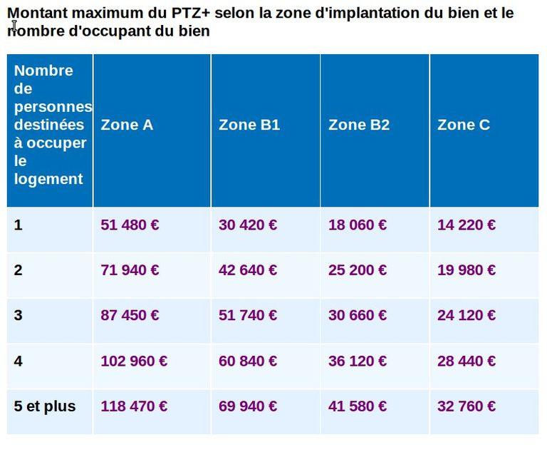 Montant maximum du PTZ+ © vosdroits.service-public.fr